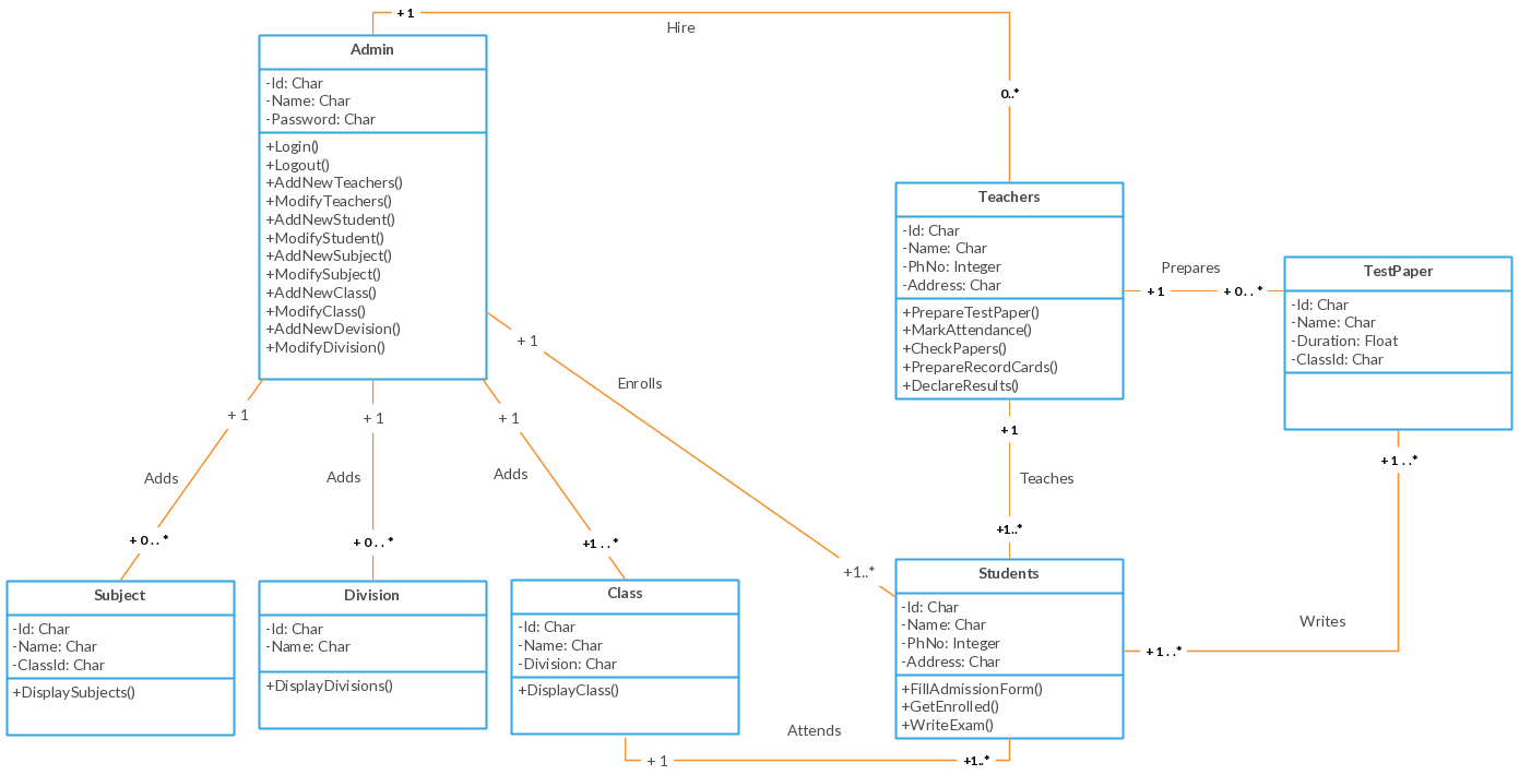 Uml Class Diagram Example School Management System Class