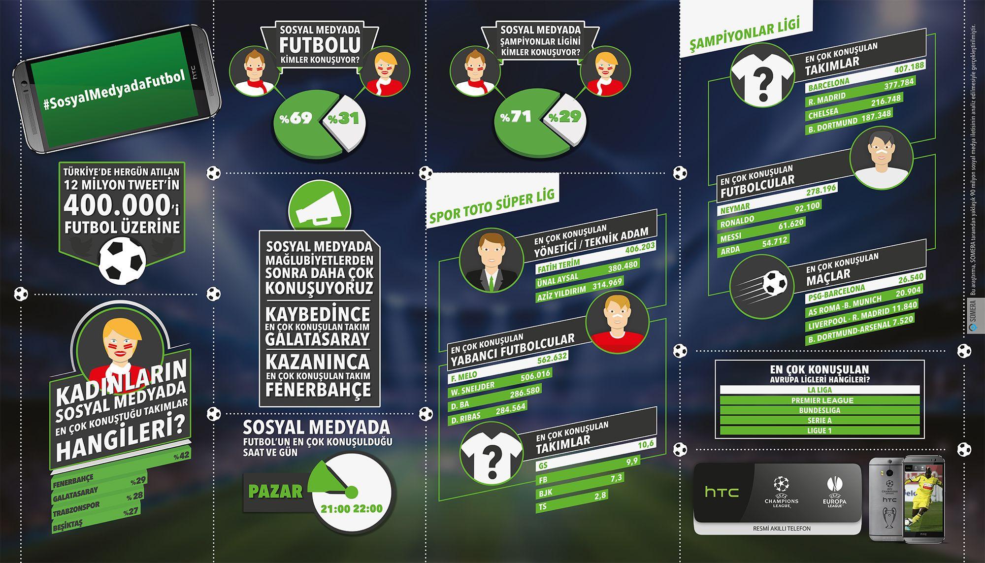 HTC, Türk Futbol Tutkunlarının Sosyal Medyadaki Nabzını Tuttu | Weekly http://weekly.com.tr/htc-turk-futbol-tutkunlarinin-sosyal-medyadaki-nabzini-tuttu/