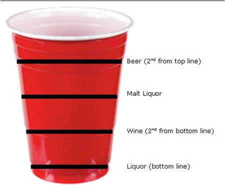 About Alcohol Alcohol Alcohol Poisoning Plastic Cup