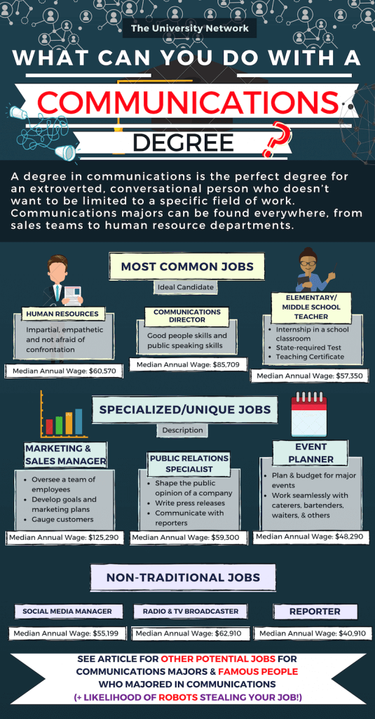 12 Jobs For Communications Majors The University Network Communications Degree Communication Degree Jobs Communications Jobs