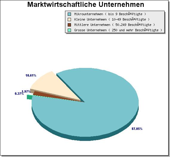 Kreisdiagramm - Kuchengrafik