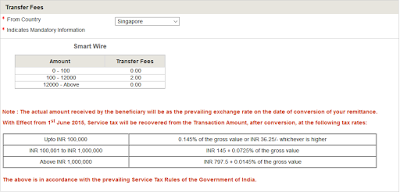Nri Saving And Banking Tips Best Bank Or Website To Transfer Money From Singap
