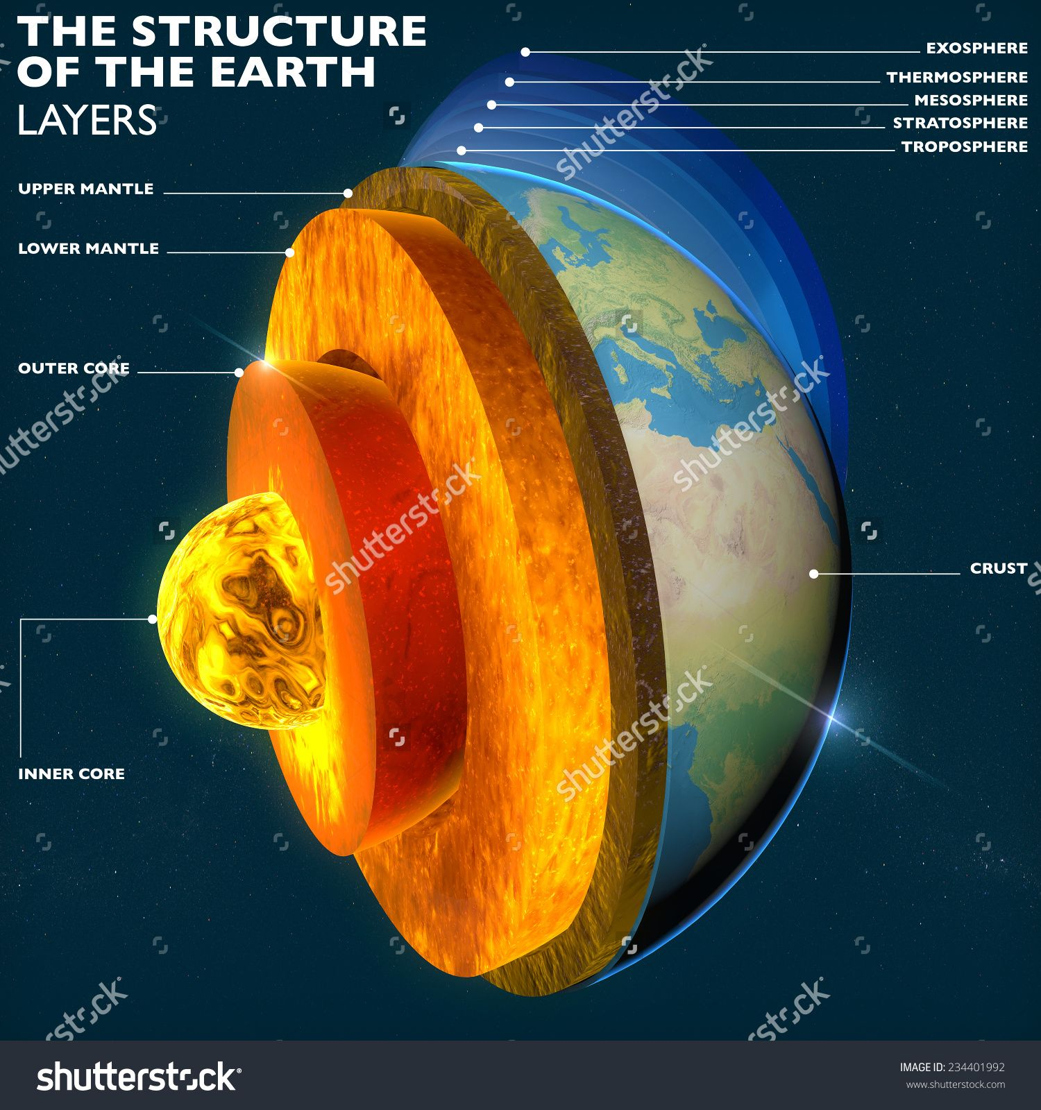 Core Section Layers Earth And Sky Split Geophysics