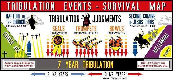 Chronological Order Of The Tribulation Great Timeline Chart