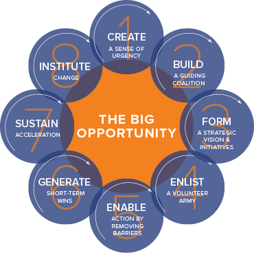 kotter leading change Create a blueprint for a successful change initiative with john kotter's eight steps  for leading change.