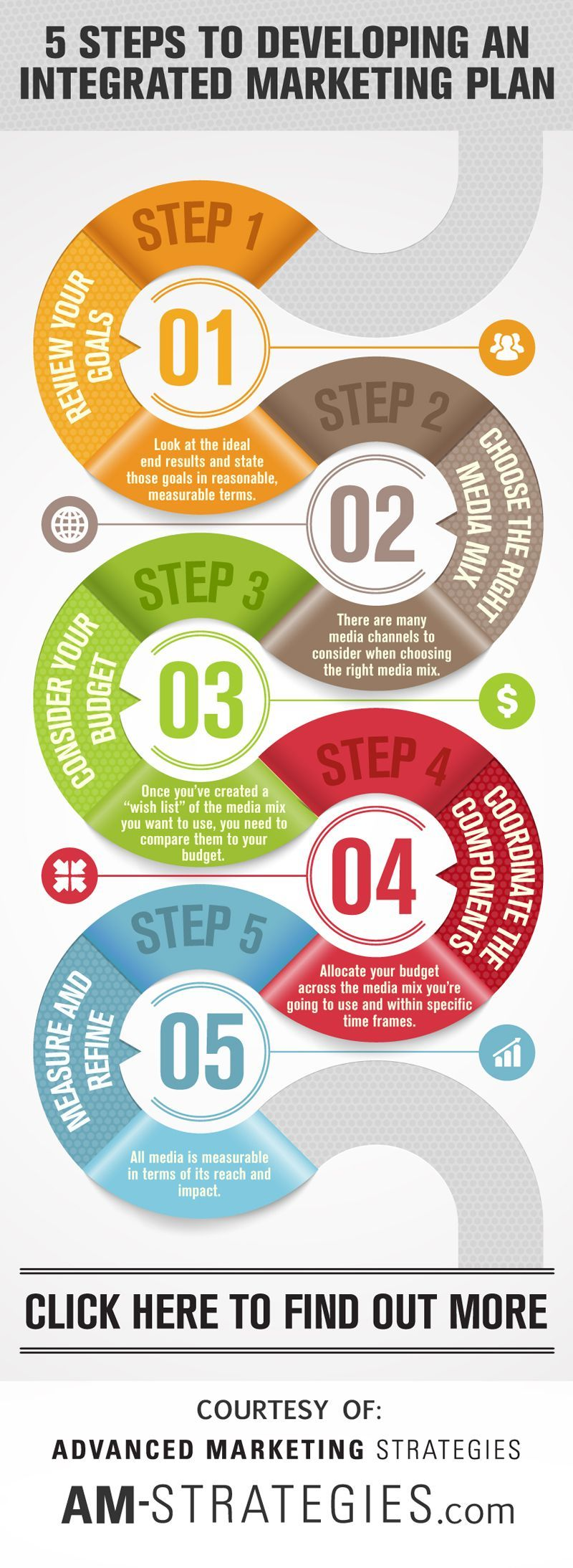 MARKETING: The five steps to more customers 5 steps to developing an integrated marketing plan | am-TO  To, TO, or T.O. may refer to: