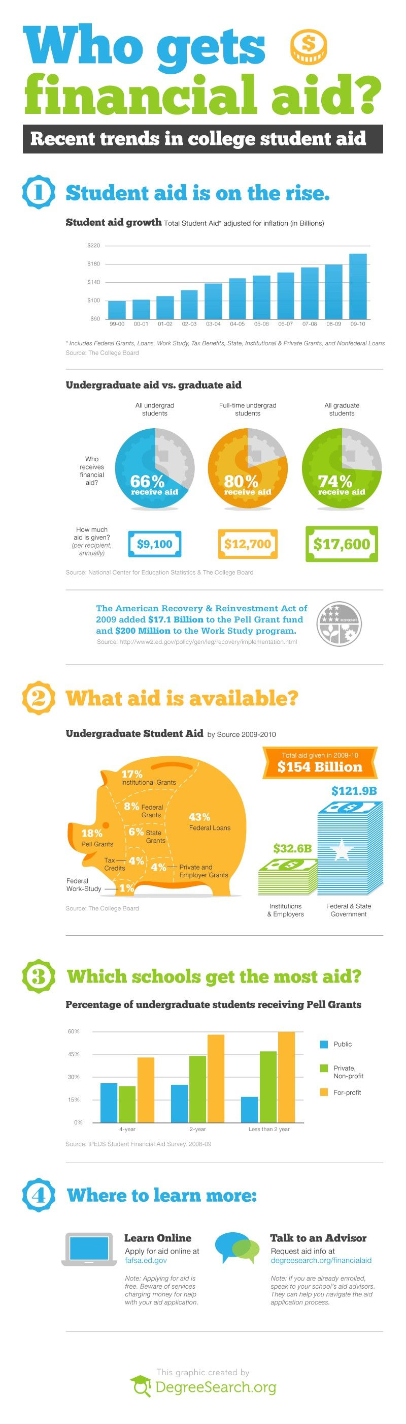 Student Aid is on the Rise Grants for college, Financial