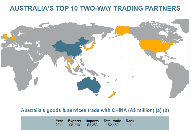 As australias largest ever trade delegation reaches china this is 5 things to know about china and australias economic ties gumiabroncs Choice Image