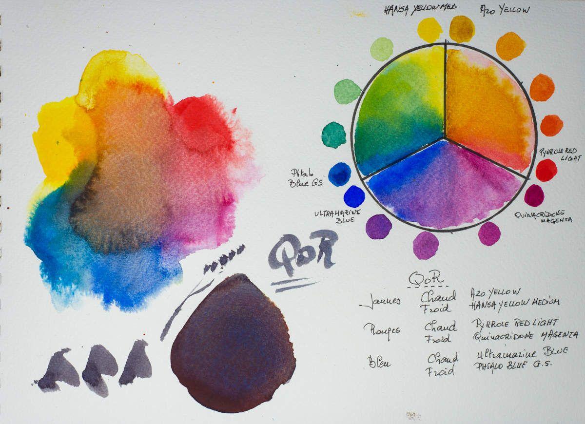 Qor La Revolution Aquarelle Palette Aquarelle Roue Des