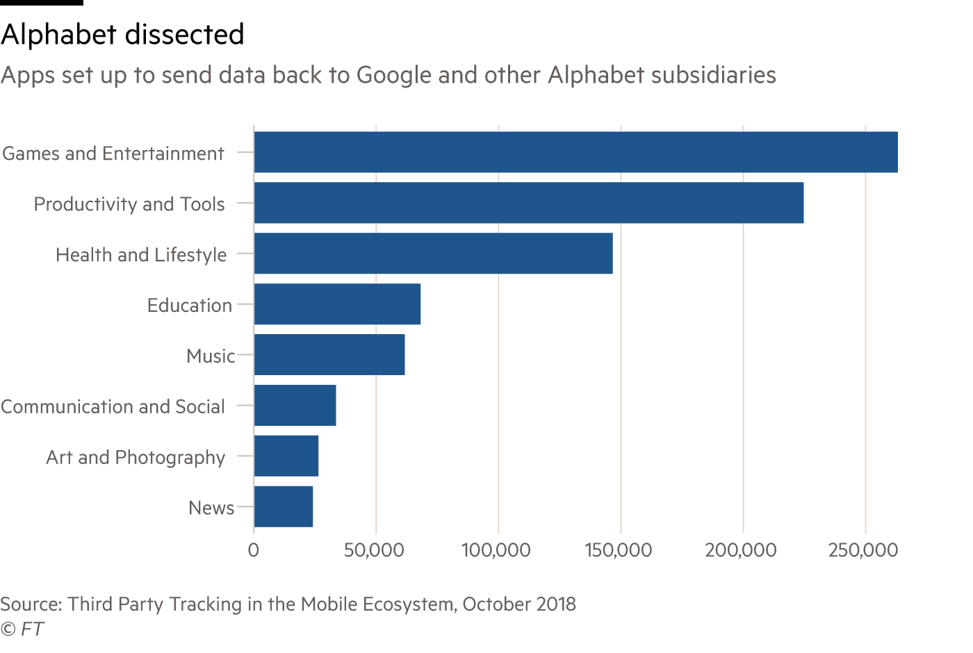 Bar chart showing apps set up to send data back to Google