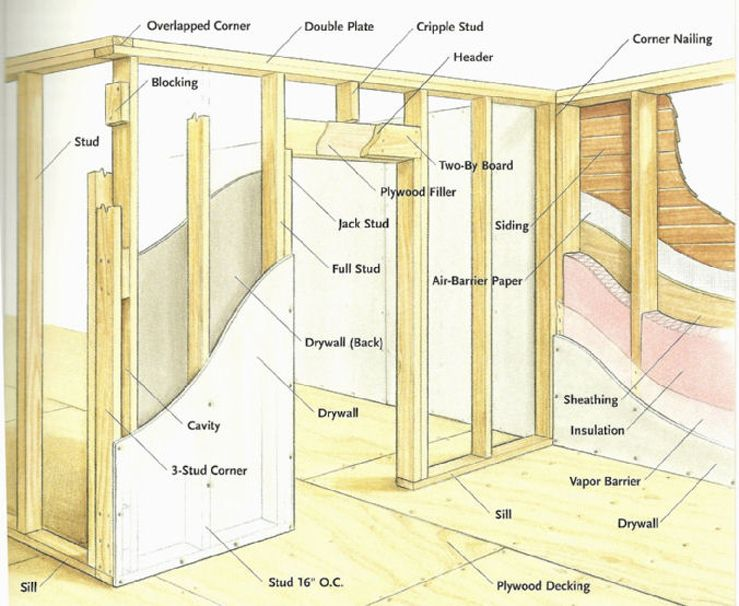 course id 113 materials and specifications framing a closet on construction of walls id=89074