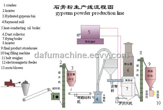 Gypsum Powder Production Line Dafu11 China Gypsum Powder Machine Dafu Gypsum Powder Gypsum Machinery For Sale