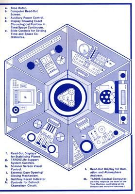 build the 4th Doctor's Tardis console | Doctor Who/Tardis ...