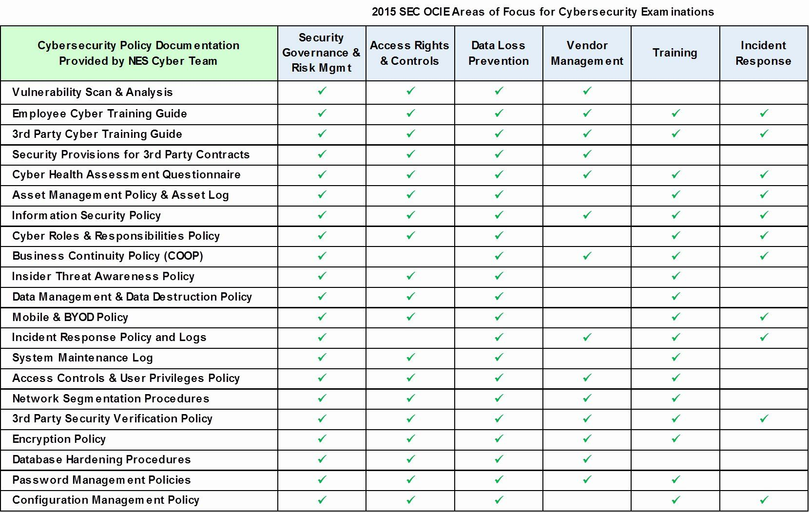 Physical Security Assessment Template In 2020 Security