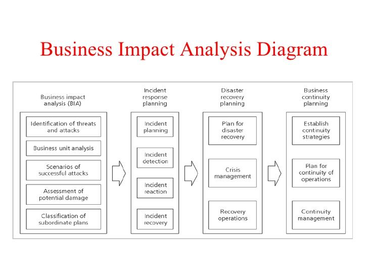 business impact analysis template Analysis Templates Pinterest