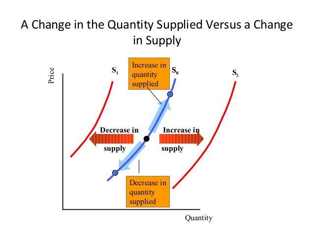 Supply Vs Quantity Supplied Supply Economics Economy