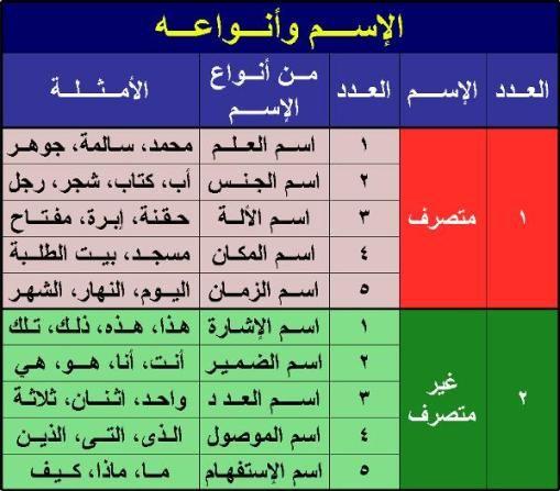 نحو Nahu Bahagian Isim In 2021 Learning Arabic Arabic Language Arabic Lessons