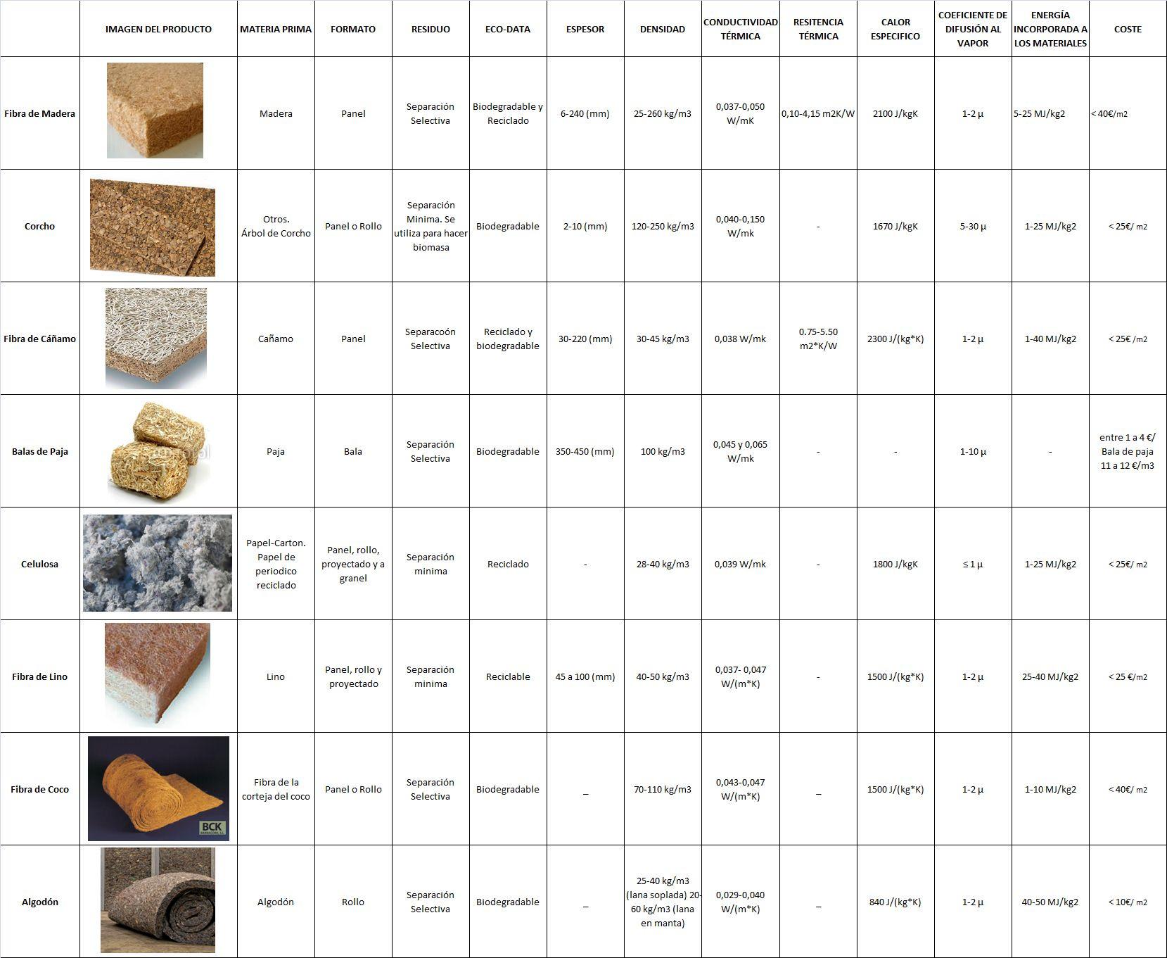 Cuadro comparativo de aislamiento termico 1659 1361 arch pinterest arch - Materiales de aislamiento termico ...
