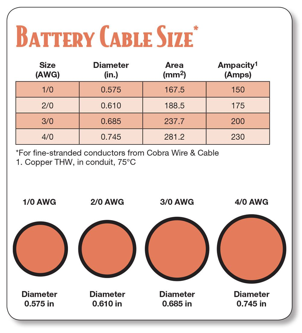 Inverter Battery Cables Home Power Magazine Electronics