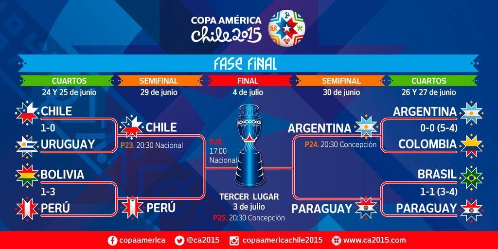 Con las semifinales definidas, así quedó la llave final de #Chile2015.