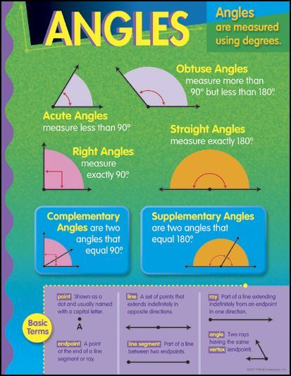 Angles Learning Chart  Main Photo Cover  Dressing