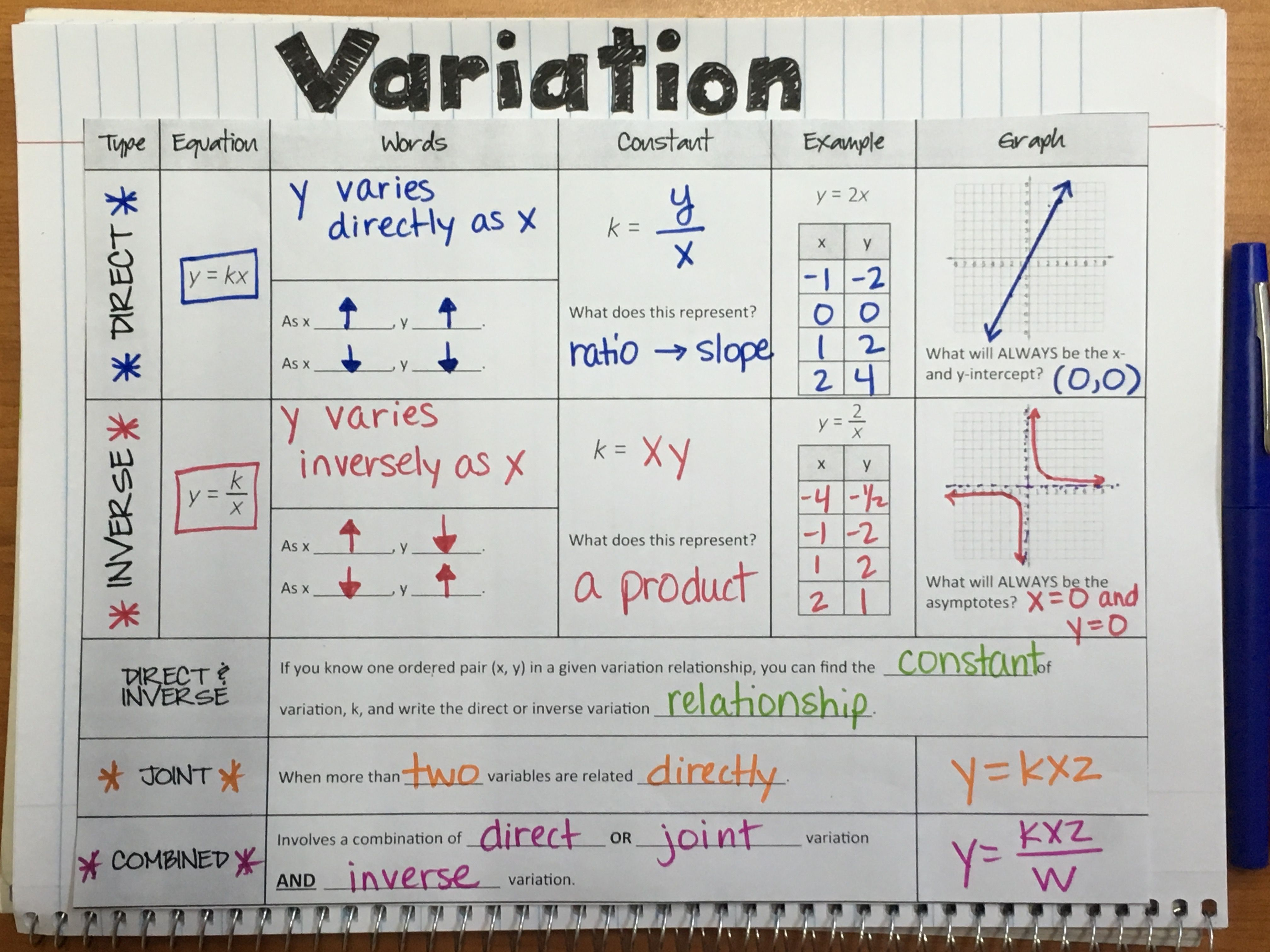 Variation Direct Inverse Joint And Combined Lesson
