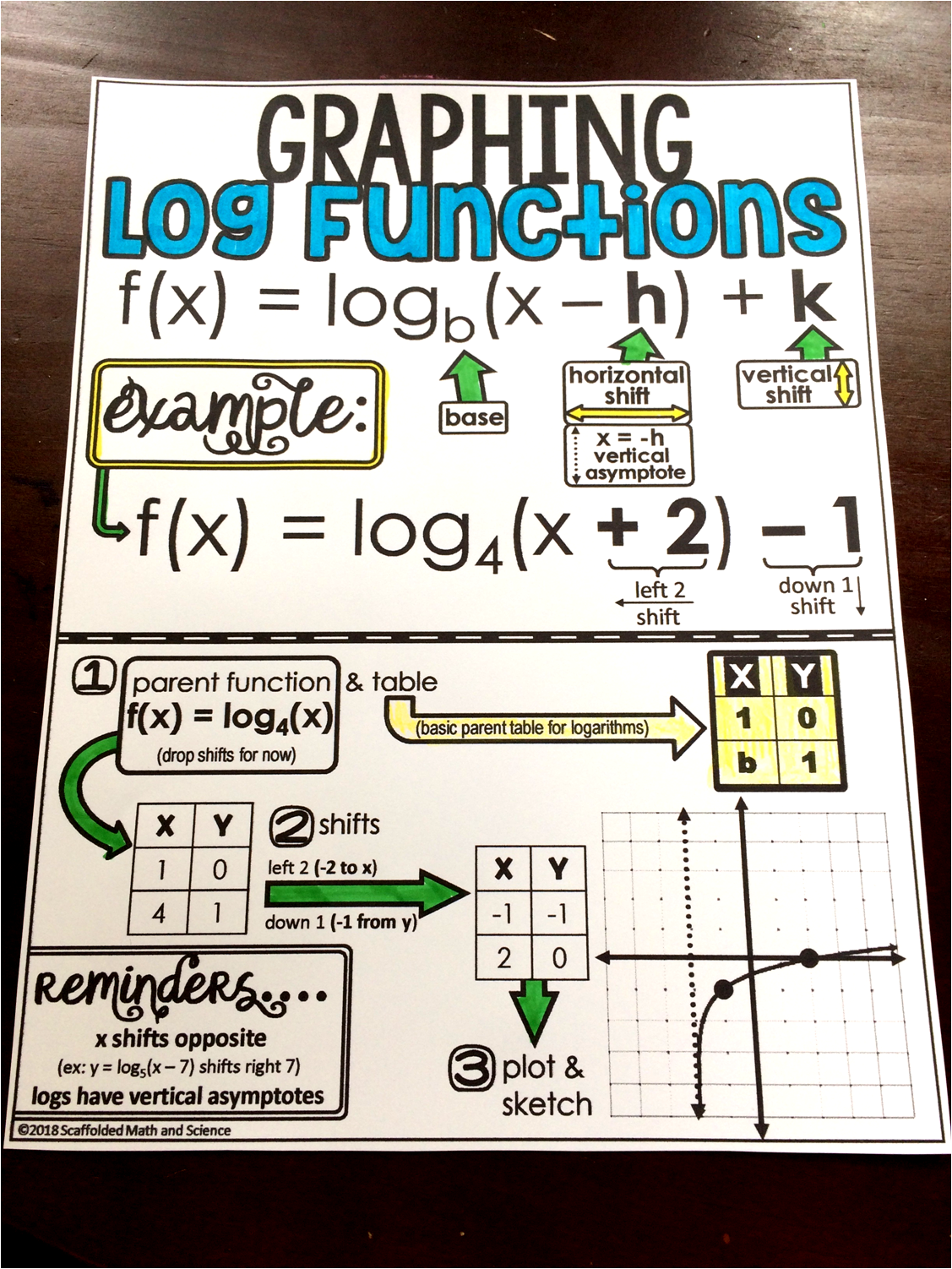Free Graphing Logarithmic Functions Cheat Sheet For
