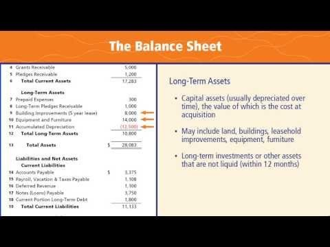 Balance Sheet Basics What We Have What We Owe What WeRe Worth