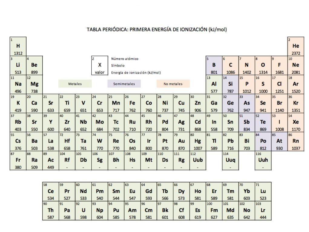 Pabla periodica pdf free tabla periodica pdf completa tabla pabla periodica pdf free tabla periodica pdf completa tabla periodica de los elementos pdf urtaz Images