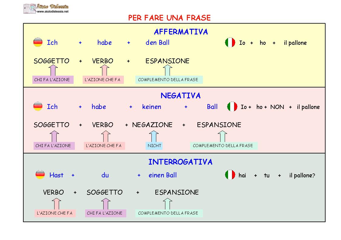 Per Fare Le 3 Frasi Tedesco Impara Il Tedesco Grammatica Tedesca