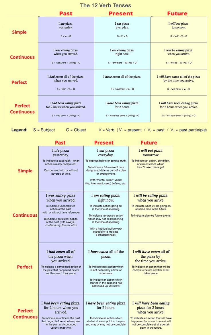 12 Verb Tenses English Grammar Learning Vocabulary And
