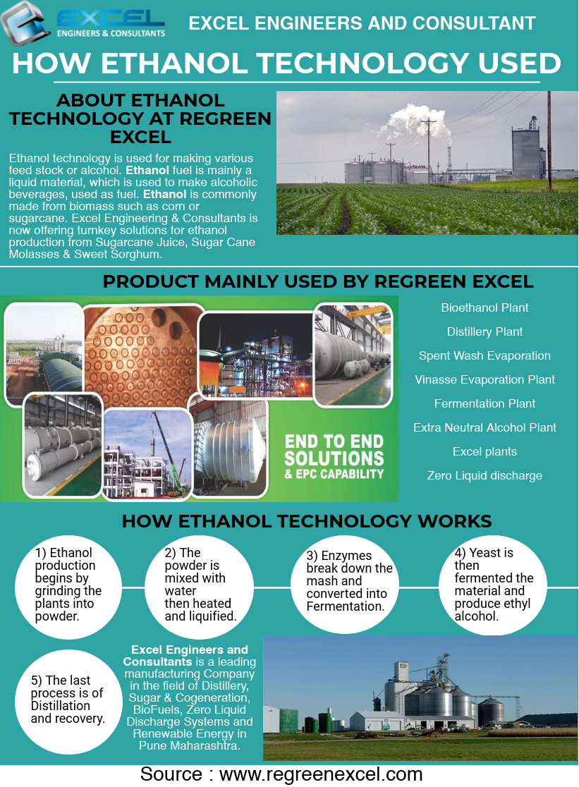 About Ethanol Technology At Regreen Excel Ag Education