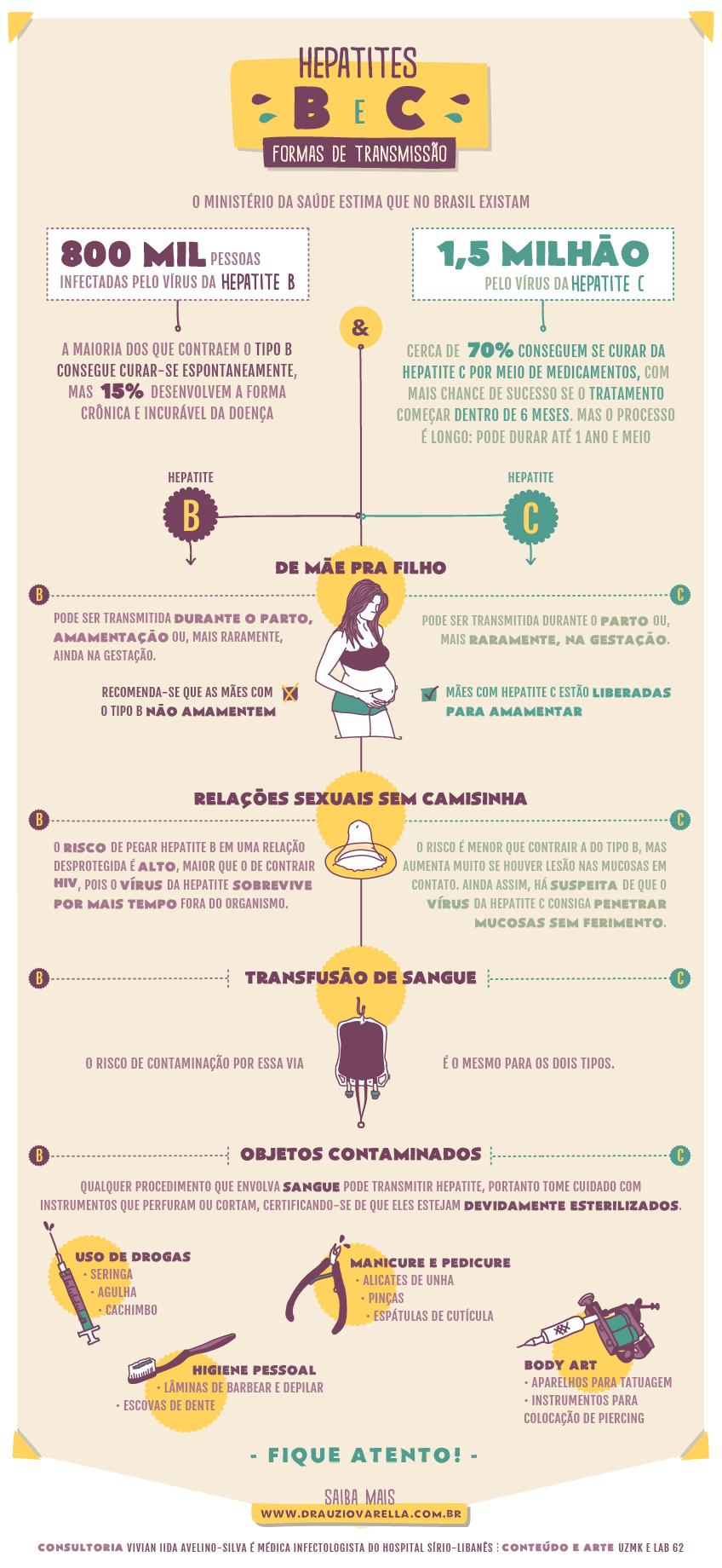 Conheça as formas de transmissão das hepatites B e C | saúde | Pinterest