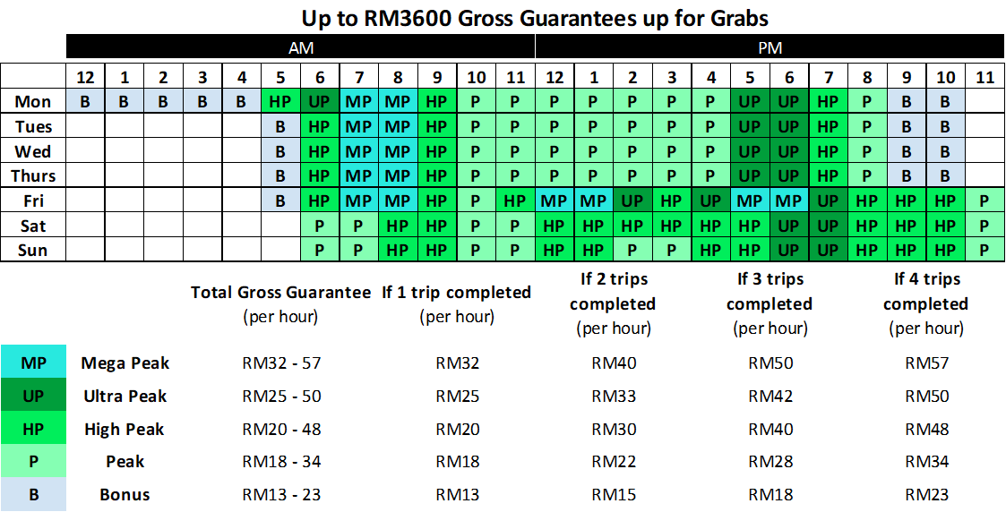 Grabcar Economy Weekly Earning Structure Klang Valley Negeri Sembilan Grab My Day Planners Am Pm Planner