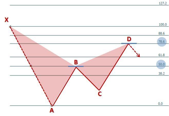 Fibonacci pattern forex
