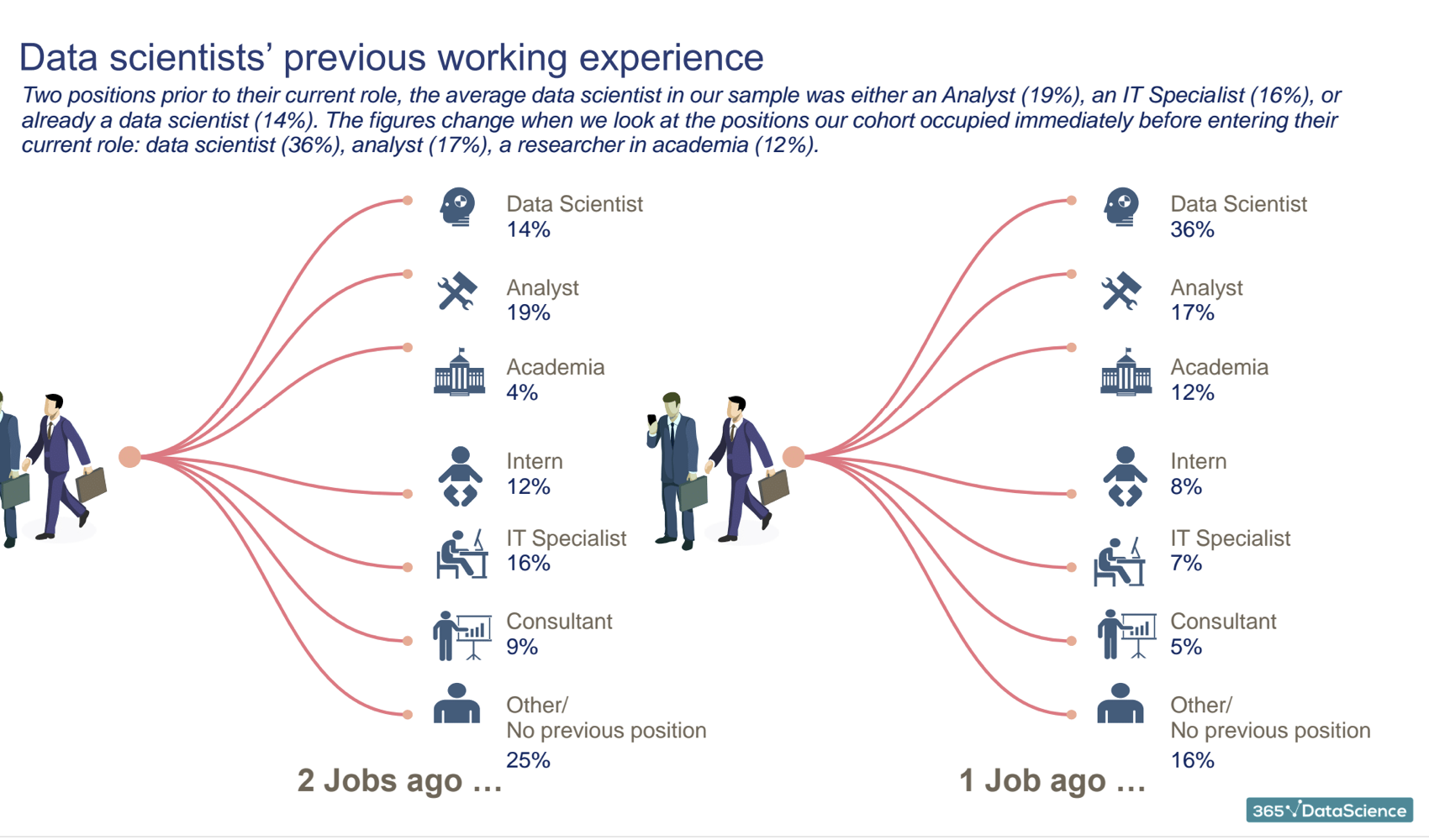 The typical data scientist profile | BigData+DataScience