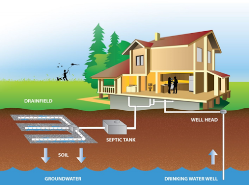Septic System Designs For Off Grid Home Design Tips And What NOT To Do!