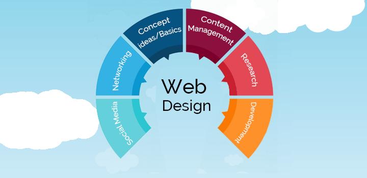 Web Design Logo Web Design Web Design Logo Web Development Design
