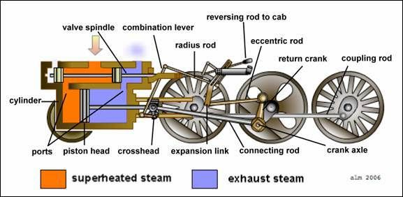 How the Steam Engine of the Locomotive Works | Pinterest
