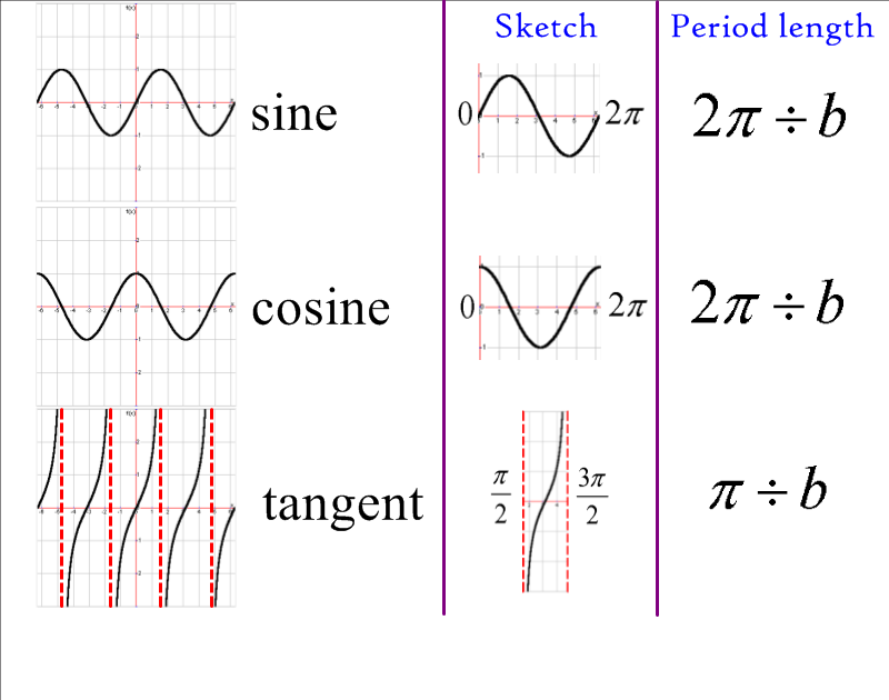 trig graphs do look rather nice math trigonometry and calculus trig graphs do look rather nice