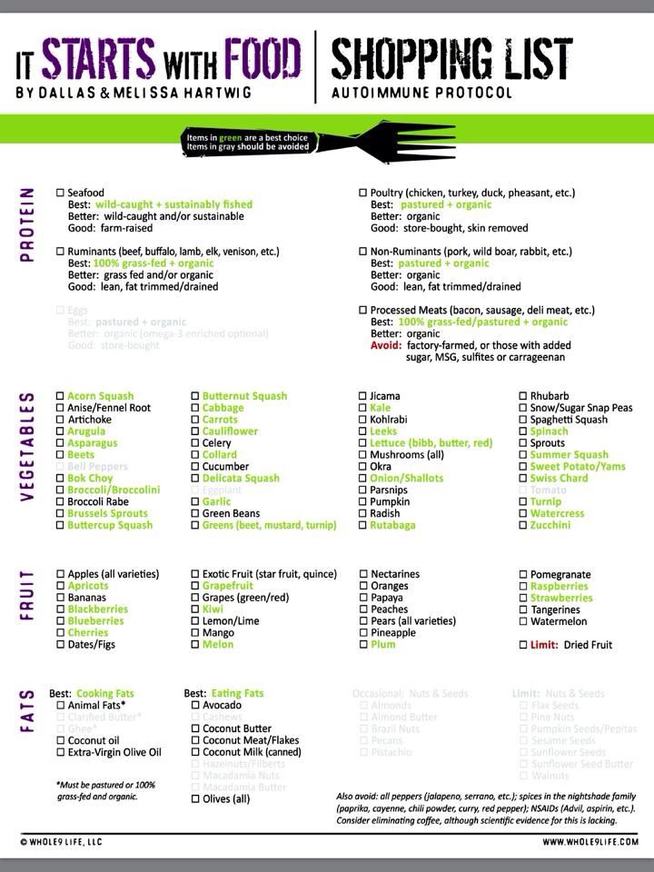 grocery list meal plan for aip diet