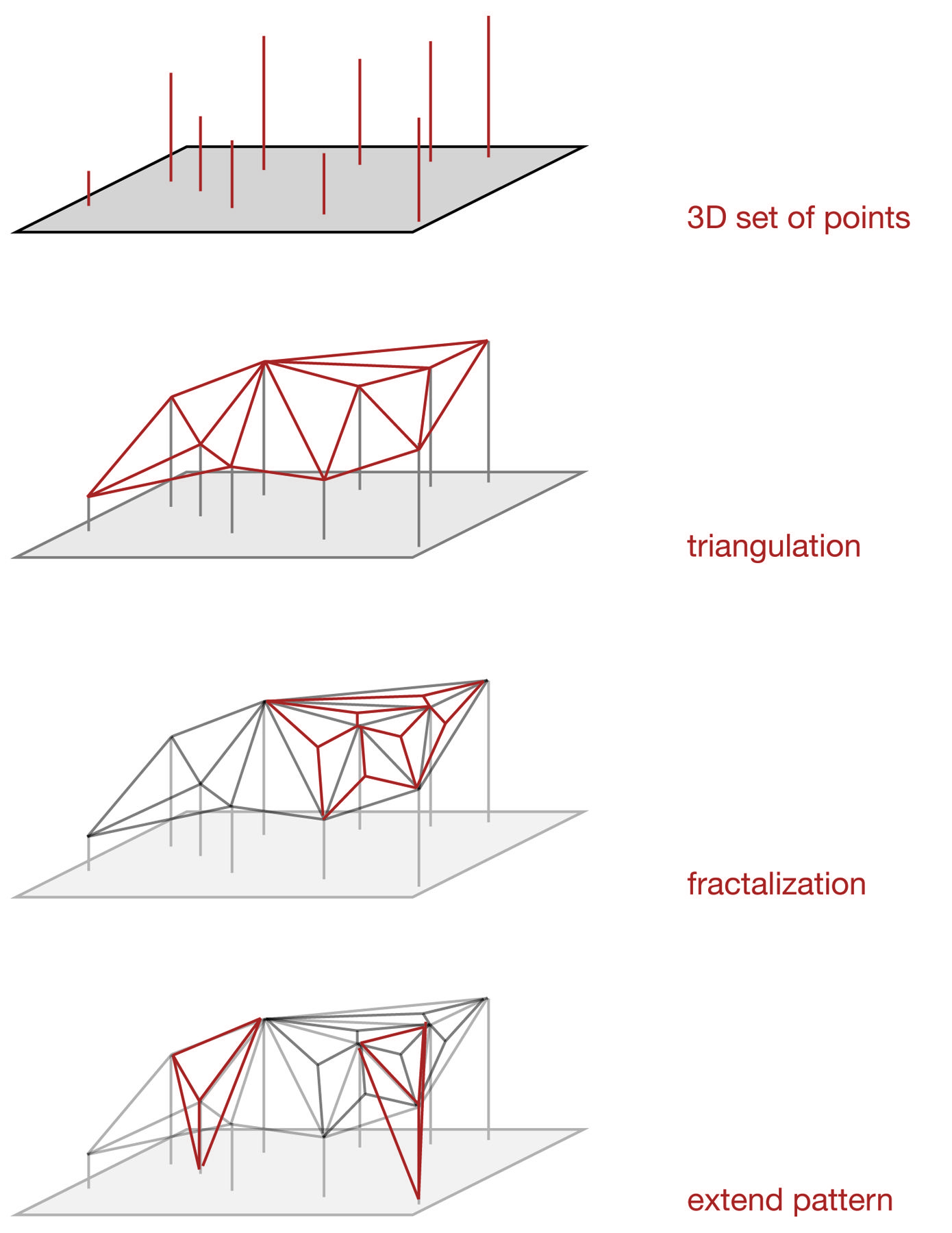 Structural System Diagram Computational And Digital