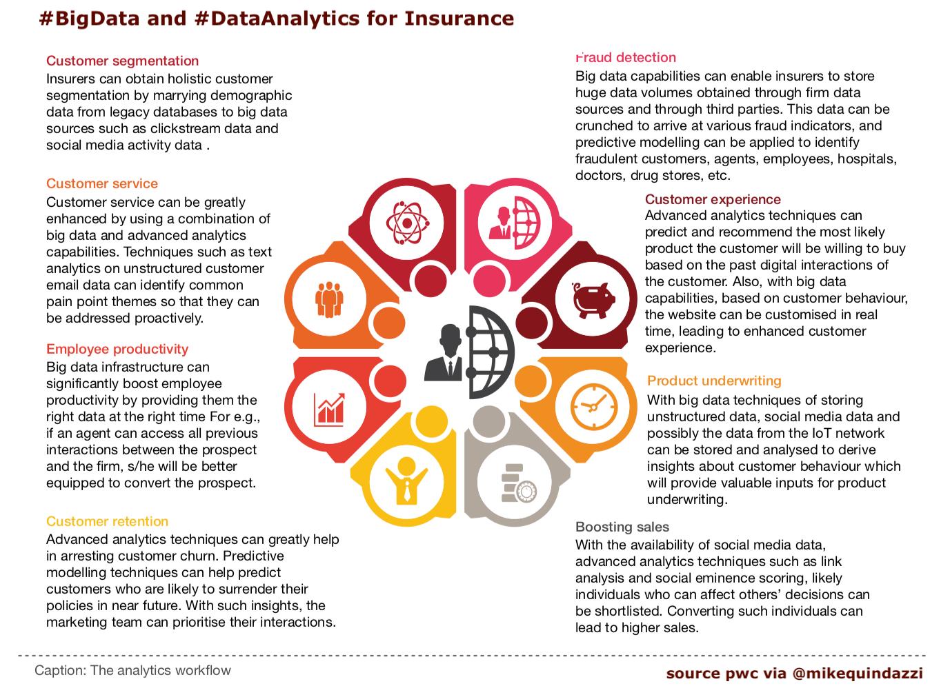 Bigdata And Dataanalytics For Insurance Pwc Via