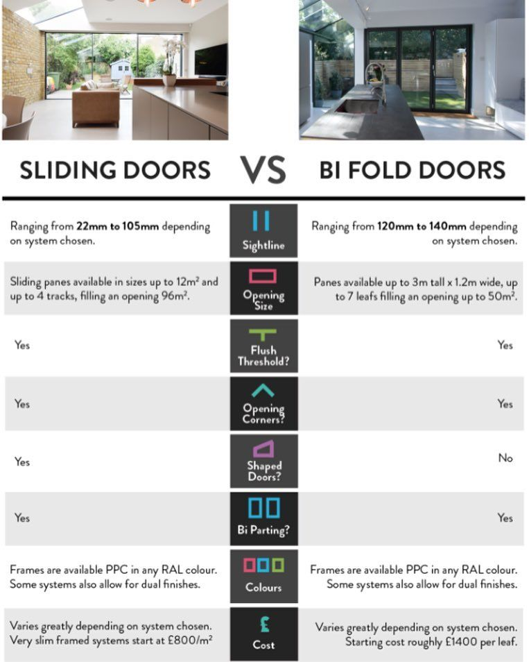 Sliding doors vs. Bi folding doors at a glance. Which do you prefer ...