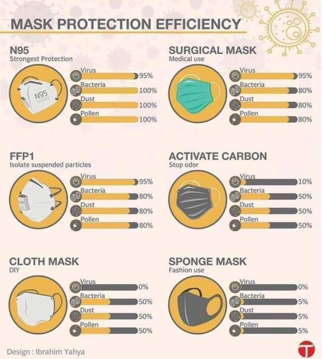 Pin by D S on Good to know in 2020 Diy face mask, Mask