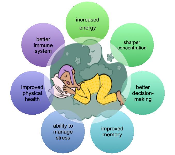 Sleep is good Benefits of sleep, Sleep early, Sleep