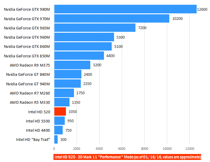 Intel Hd 520 3d Mark 11 Benchmark Intel Graphic Bar Chart