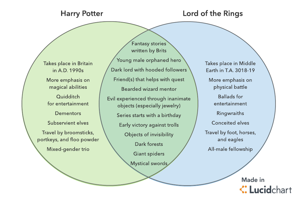 Harry Potter Vs Lotr Venn Diagram Venn Diagram Template