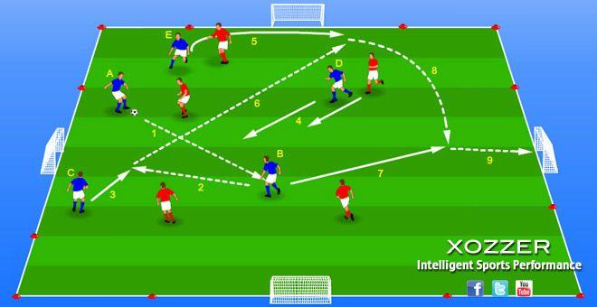 Ejercicio De Futbol Presionar Al Rival Xozzer Soccer Drills Soccer Training Soccer Field