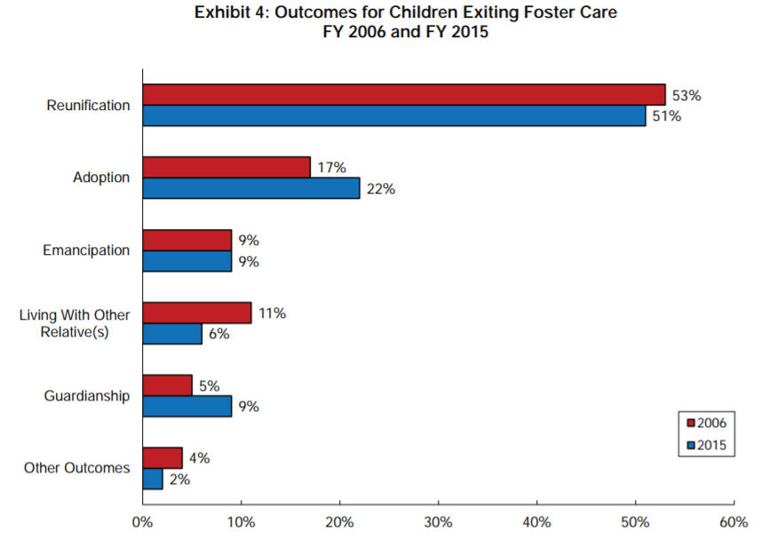for Children Exiting Foster Care, 2006 and 2015